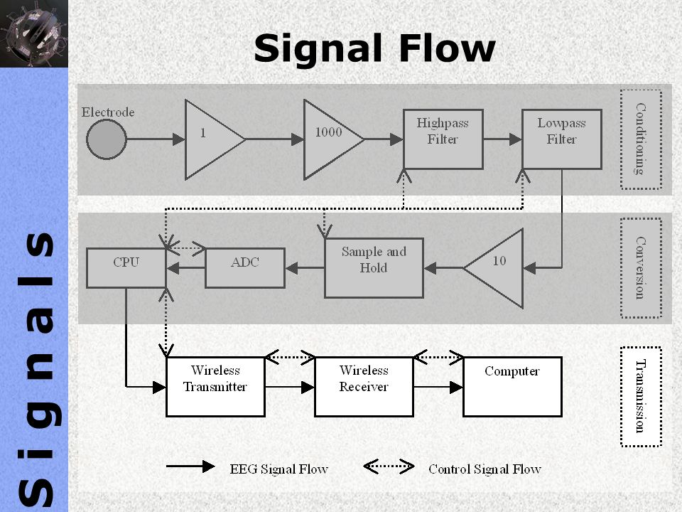 S i g n a l s Signal Flow Text.