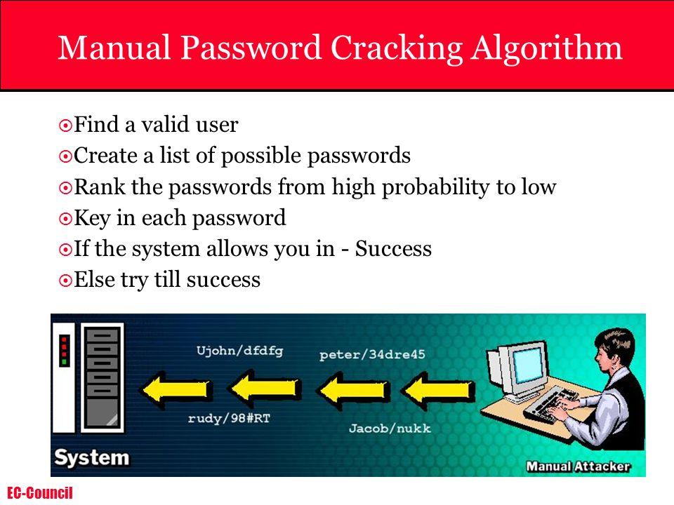 Manual Password Cracking Algorithm