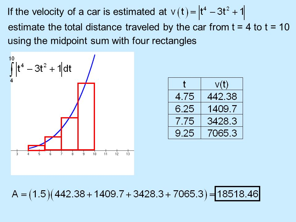 If the velocity of a car is estimated at
