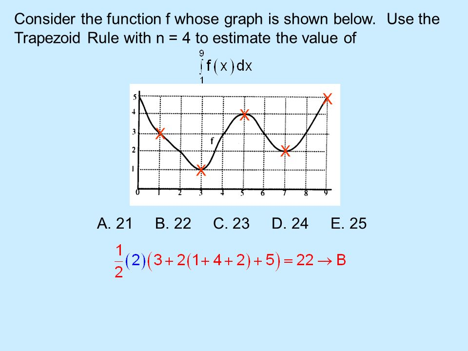 Consider the function f whose graph is shown below. Use the