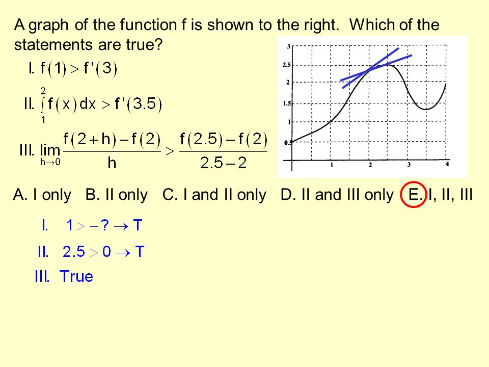 A graph of the function f is shown to the right. Which of the