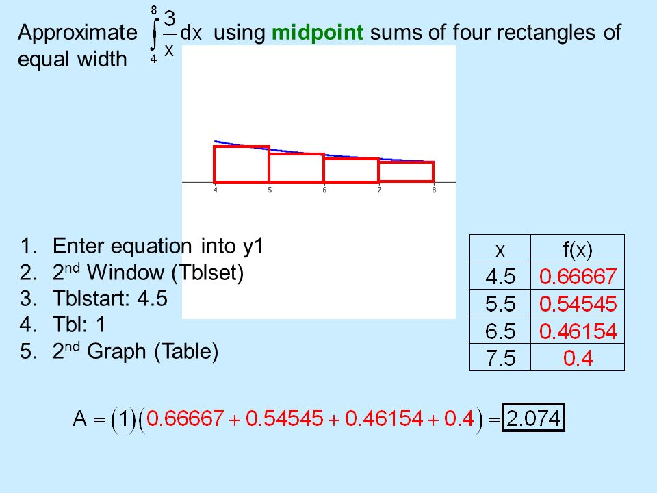 Approximate using midpoint sums of four rectangles of