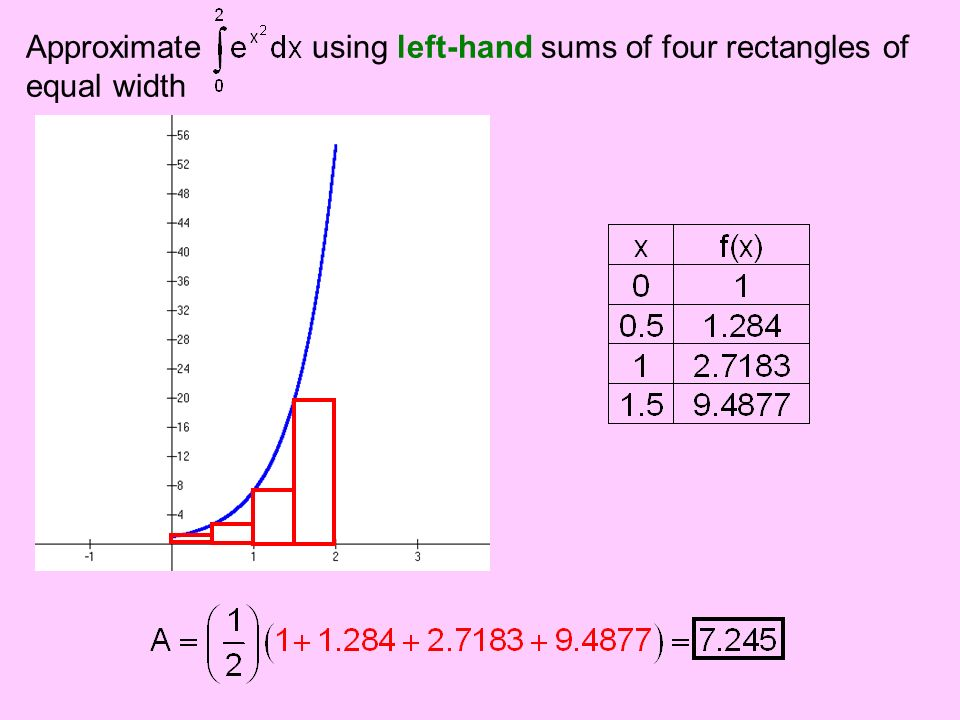 Approximate using left-hand sums of four rectangles of
