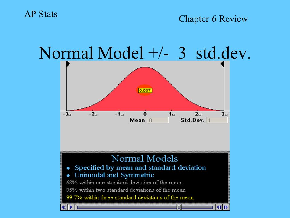 Normal Model +/- 3 std.dev.