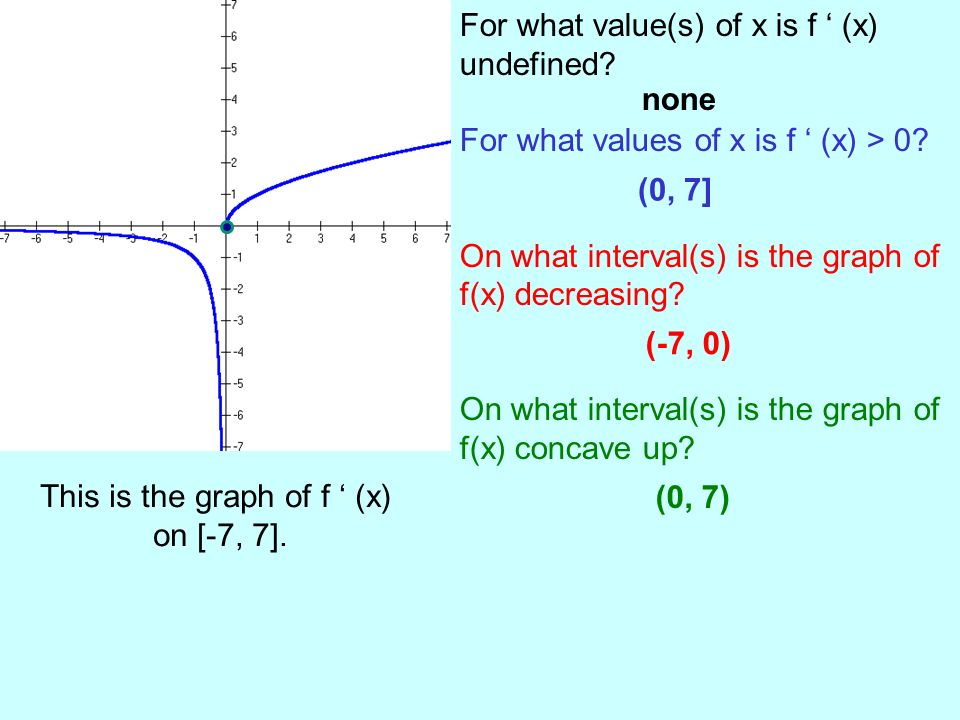 This is the graph of f ' (x)