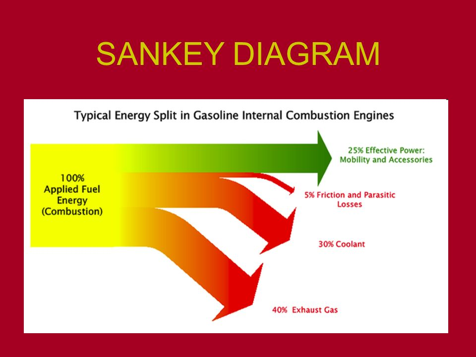 sankey diagram description choice image how to guide and refrence House Wiring Diagram Examples House Wiring For Dummies