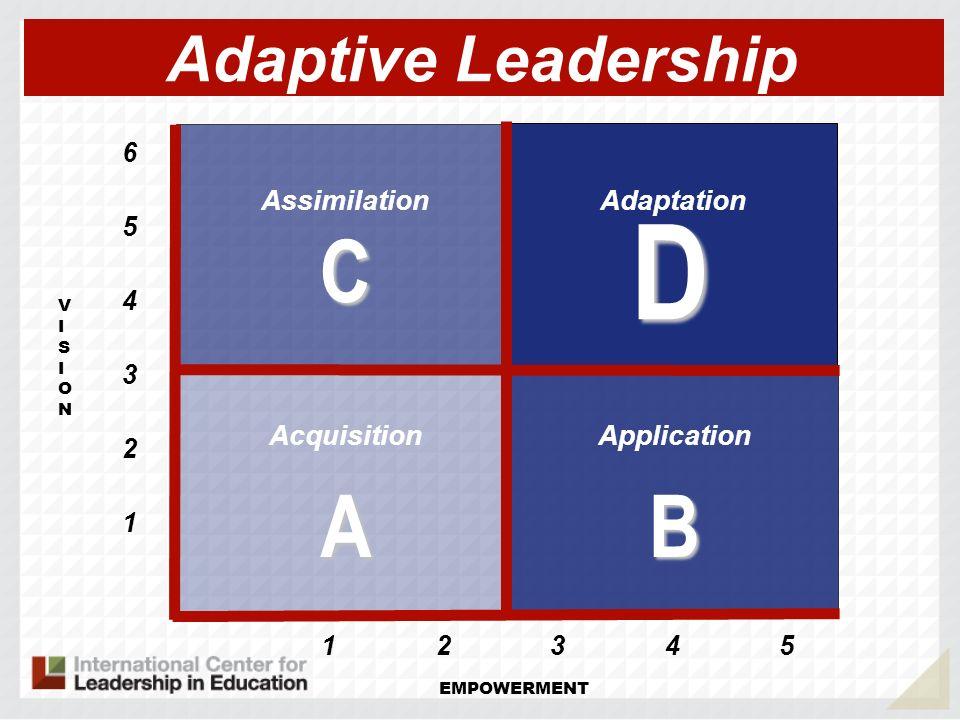D C A B Adaptive Leadership Assimilation Adaptation Acquisition