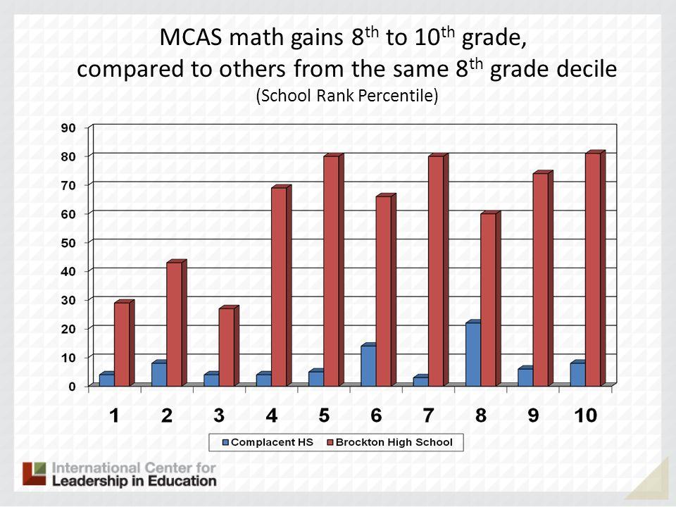 MCAS math gains 8th to 10th grade,