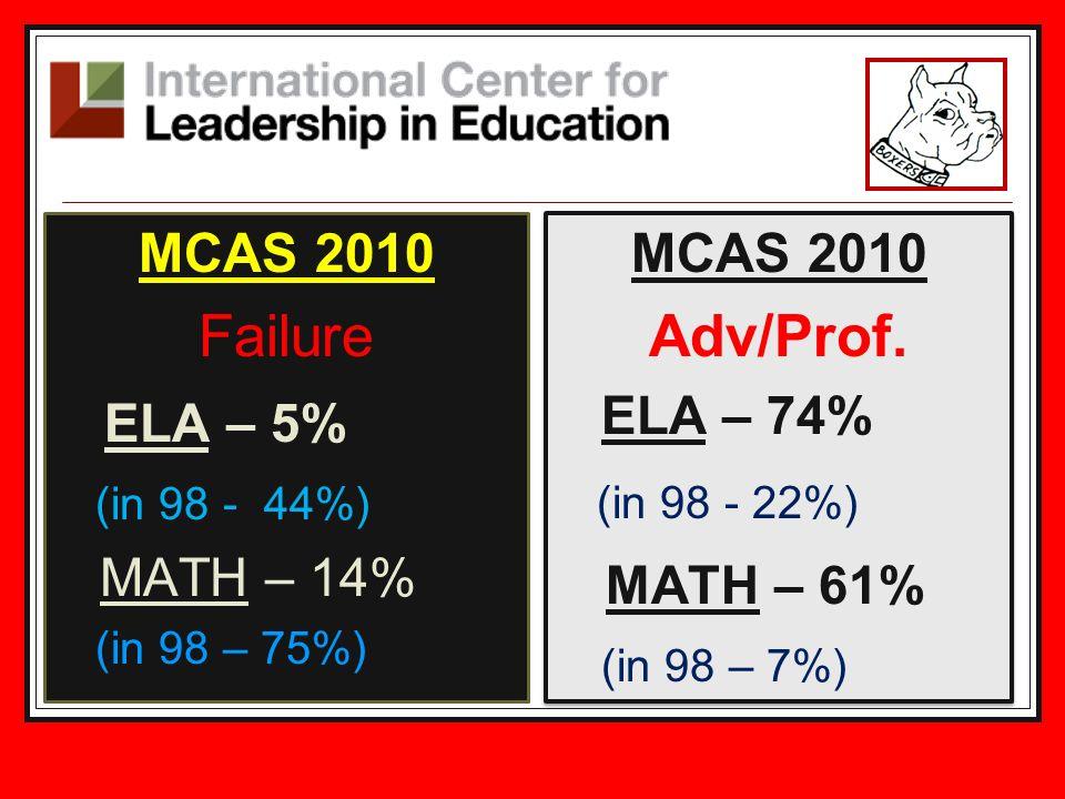Failure ELA – 5% Adv/Prof. (in 98 - 22%) MATH – 61% MCAS 2010