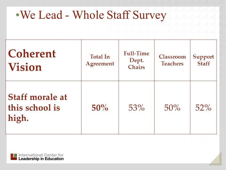 We Lead - Whole Staff Survey