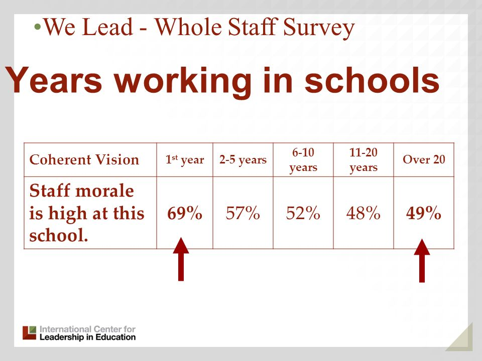 Years working in schools