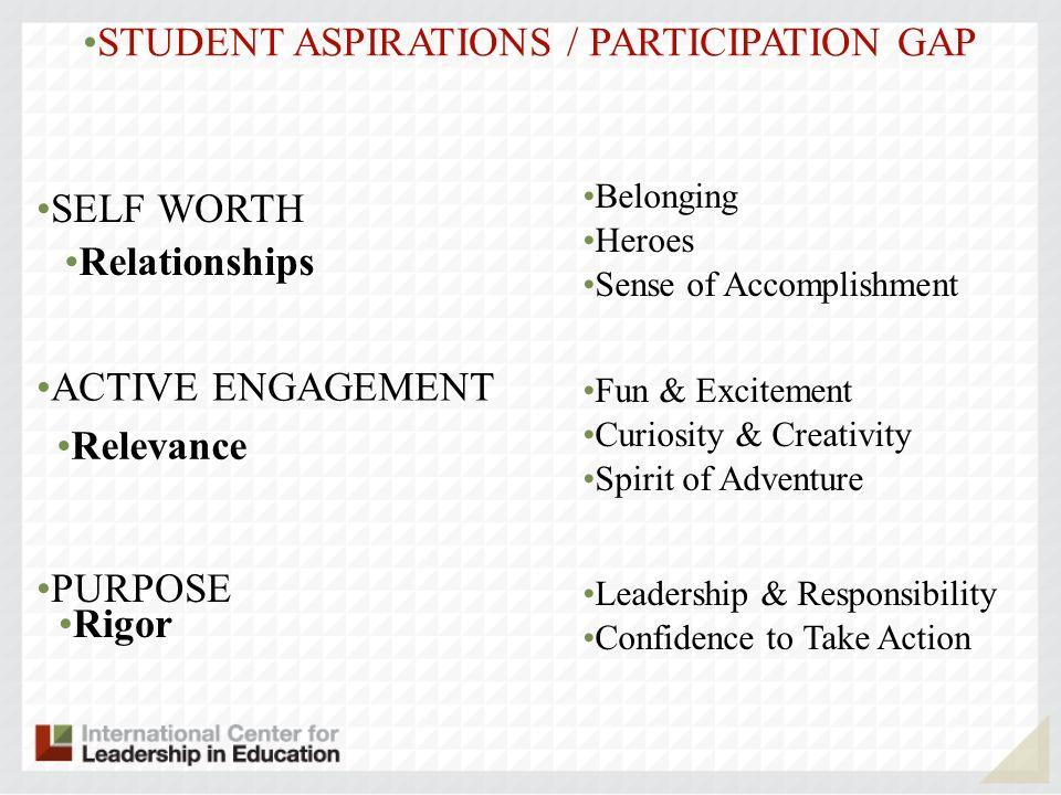 STUDENT ASPIRATIONS / PARTICIPATION GAP