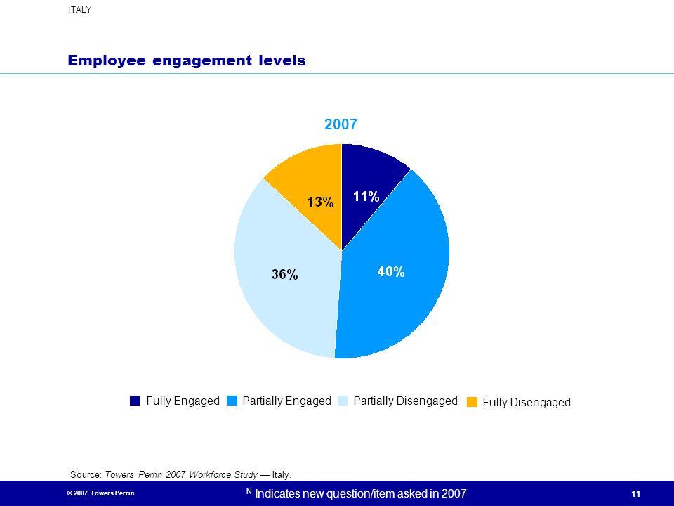 Employee engagement levels