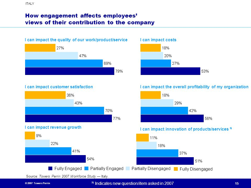 How engagement affects employees' views of their contribution to the company