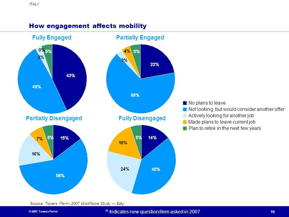 How engagement affects mobility