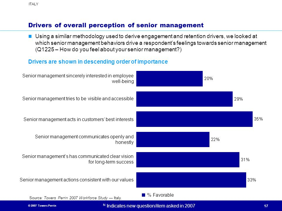 Drivers of overall perception of senior management