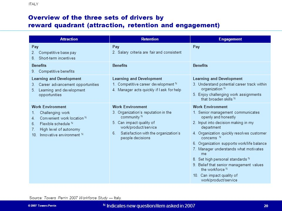 Overview of the three sets of drivers by reward quadrant (attraction, retention and engagement)