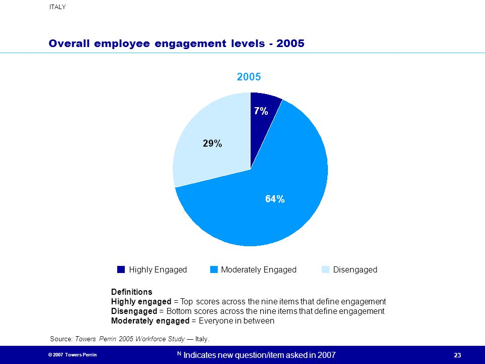 Overall employee engagement levels - 2005