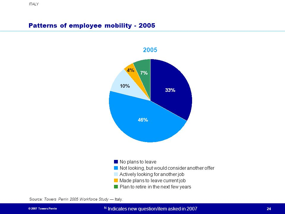 Patterns of employee mobility - 2005