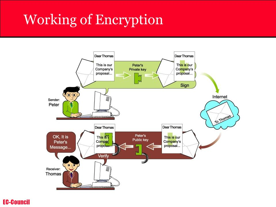 Working of Encryption