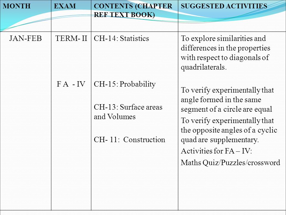 CH-13: Surface areas and Volumes