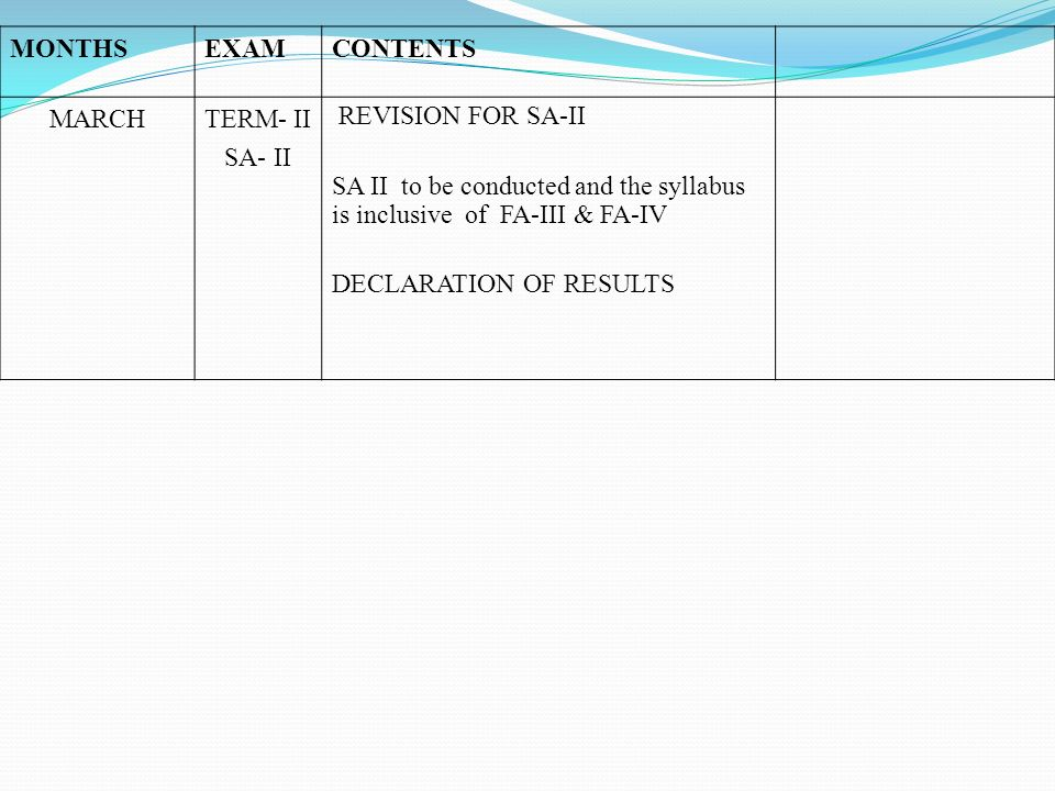 MONTHS EXAM. CONTENTS. MARCH. TERM- II. SA- II. REVISION FOR SA-II. SA II to be conducted and the syllabus is inclusive of FA-III & FA-IV.