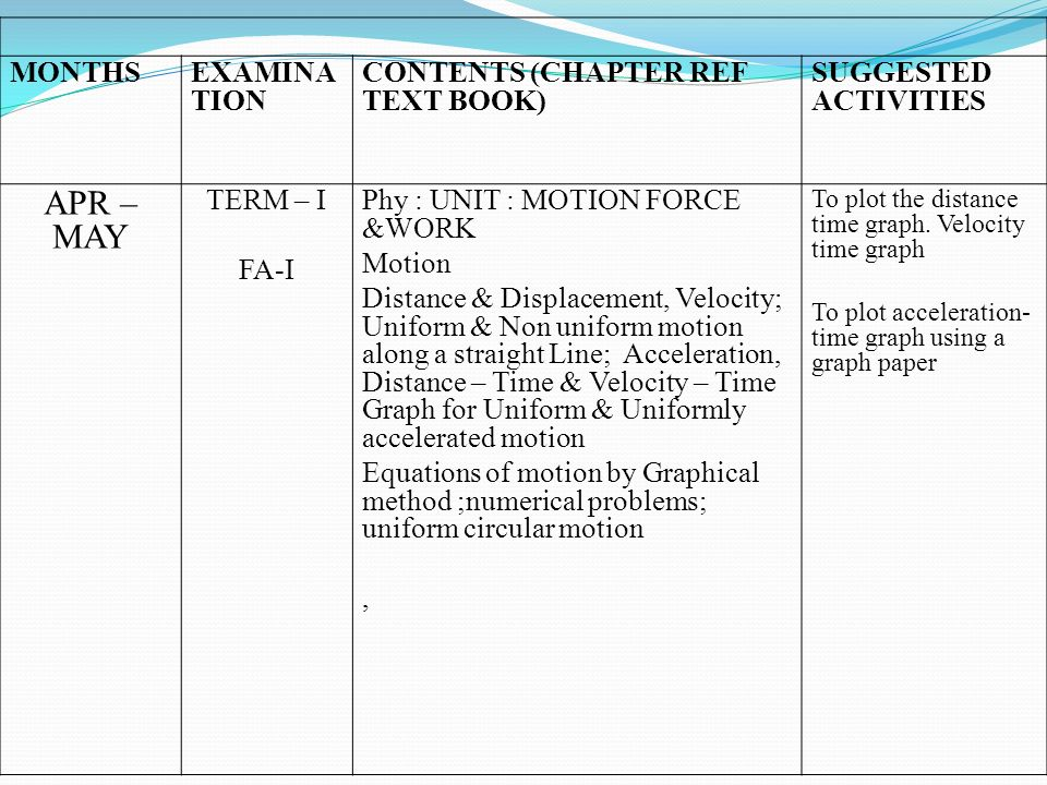 APR –MAY MONTHS EXAMINATION CONTENTS (CHAPTER REF TEXT BOOK)