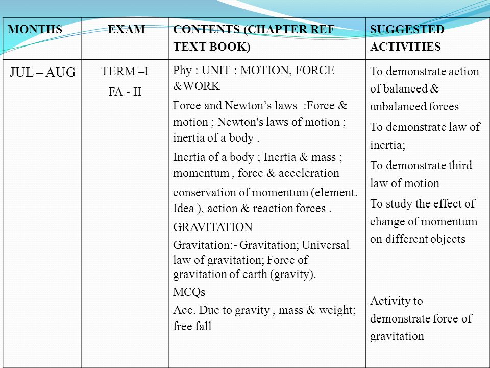 JUL – AUG MONTHS EXAM CONTENTS (CHAPTER REF TEXT BOOK)