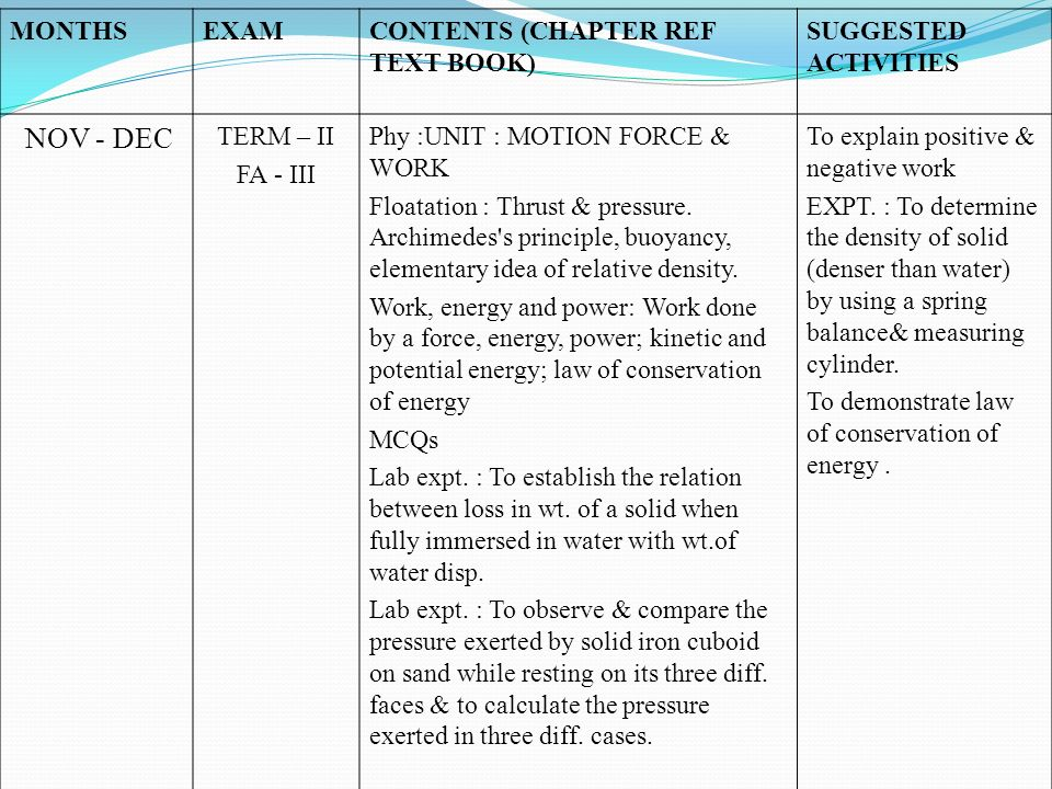 MONTHS EXAM. CONTENTS (CHAPTER REF TEXT BOOK) SUGGESTED ACTIVITIES. NOV - DEC. TERM – II. FA - III.