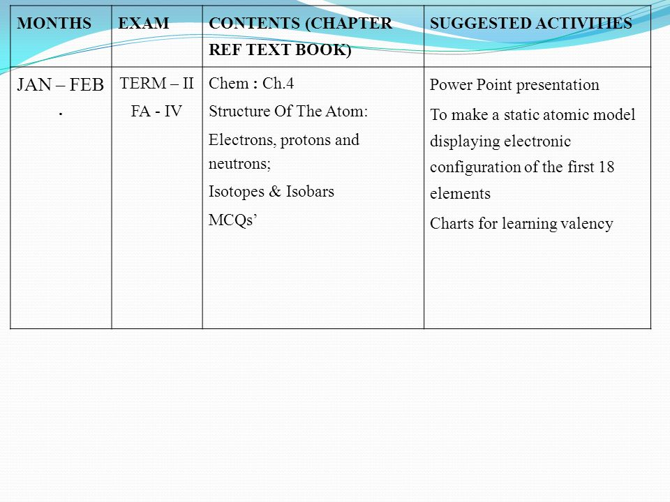 JAN – FEB . MONTHS EXAM CONTENTS (CHAPTER REF TEXT BOOK)