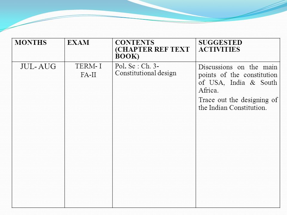 JUL- AUG MONTHS EXAM CONTENTS (CHAPTER REF TEXT BOOK)