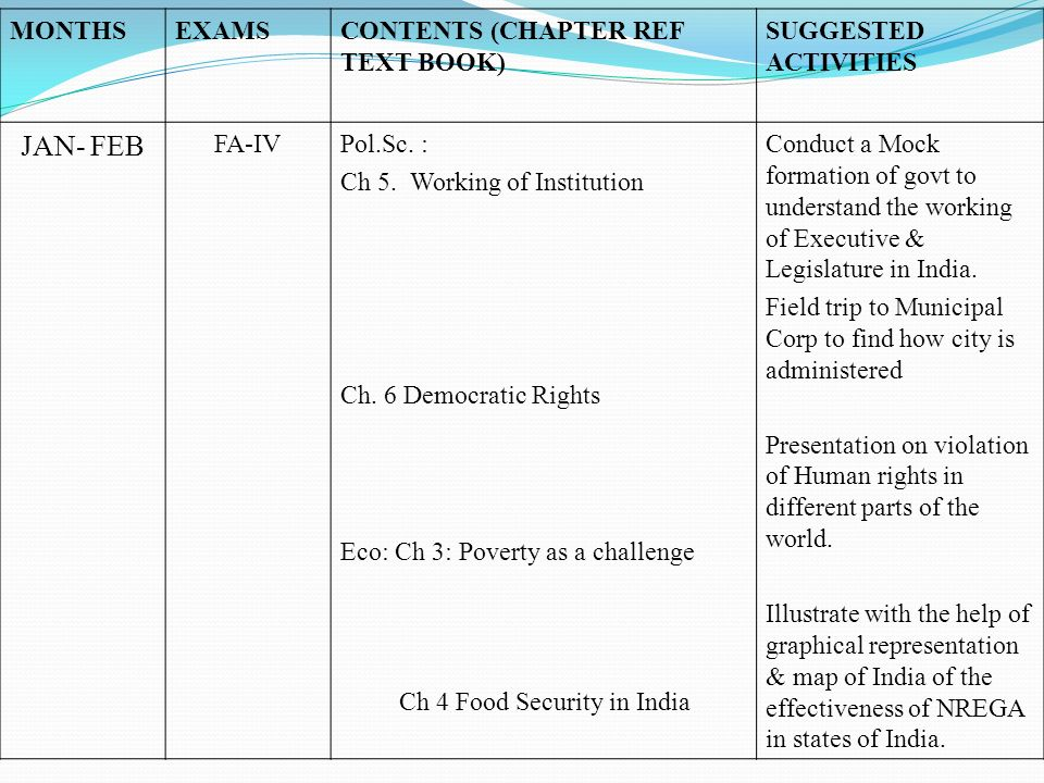 JAN- FEB MONTHS EXAMS CONTENTS (CHAPTER REF TEXT BOOK)