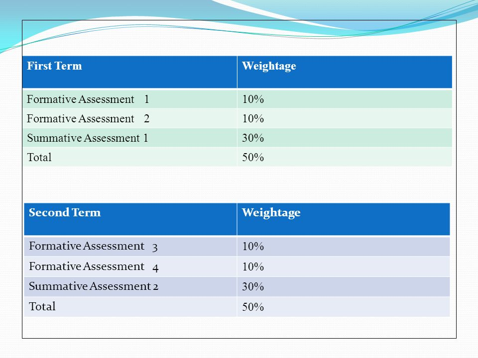 First Term Weightage. Formative Assessment 1. 10% Formative Assessment 2. Summative Assessment 1.