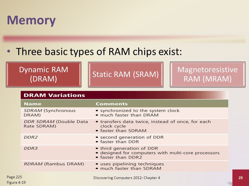 Memory Three basic types of RAM chips exist: