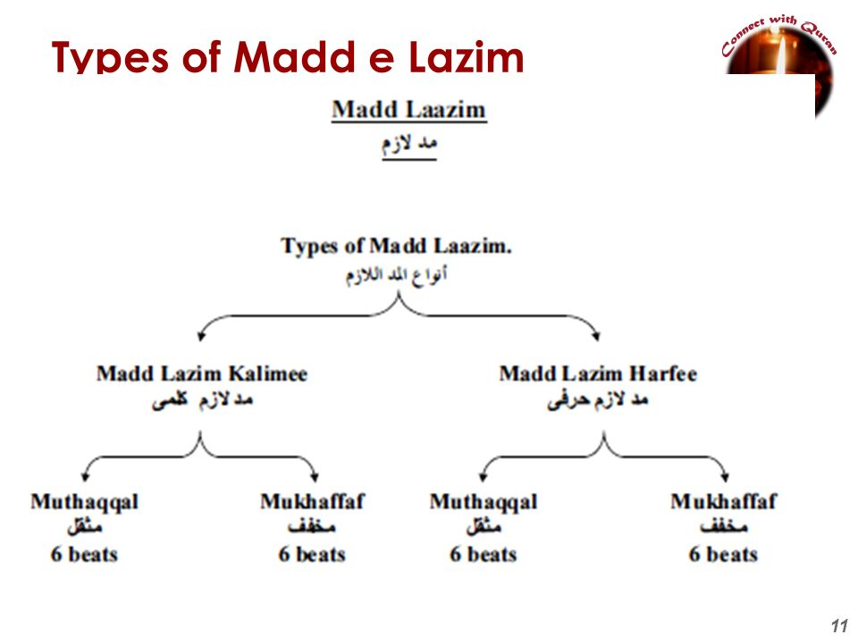 Types of Madd e Lazim
