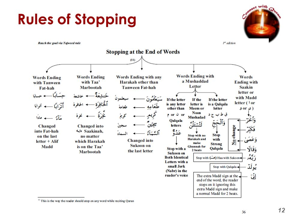 Rules of Stopping