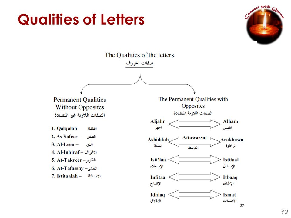 Qualities of Letters