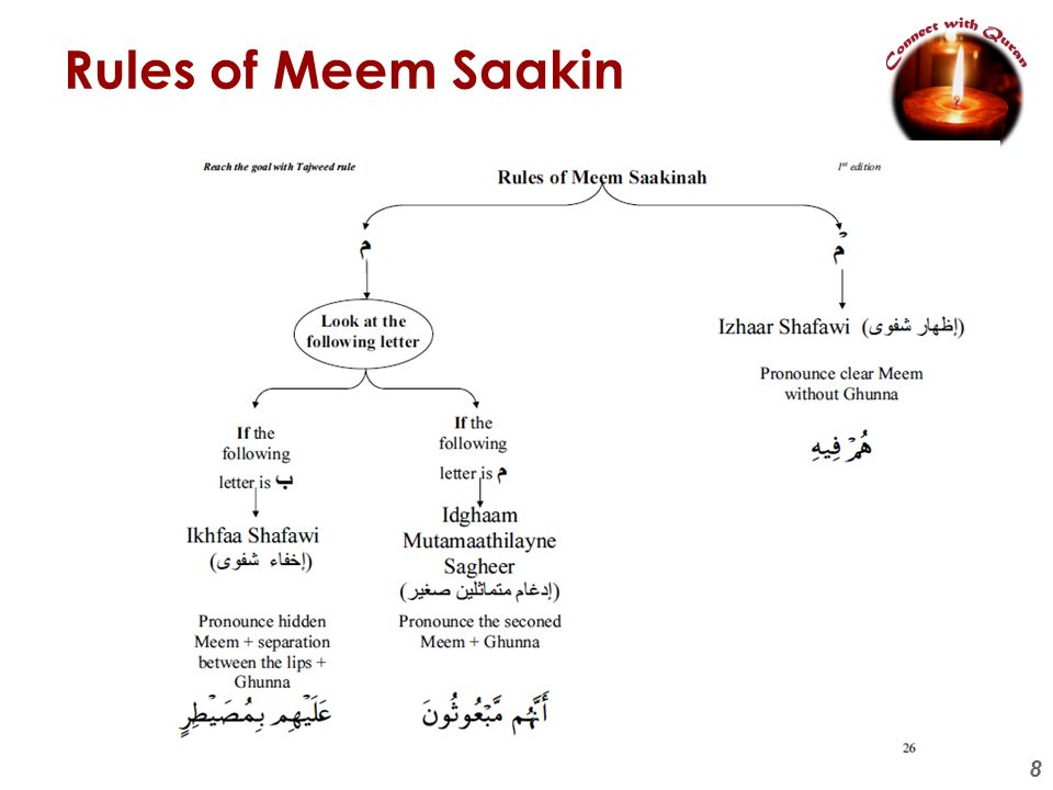Rules of Meem Saakin