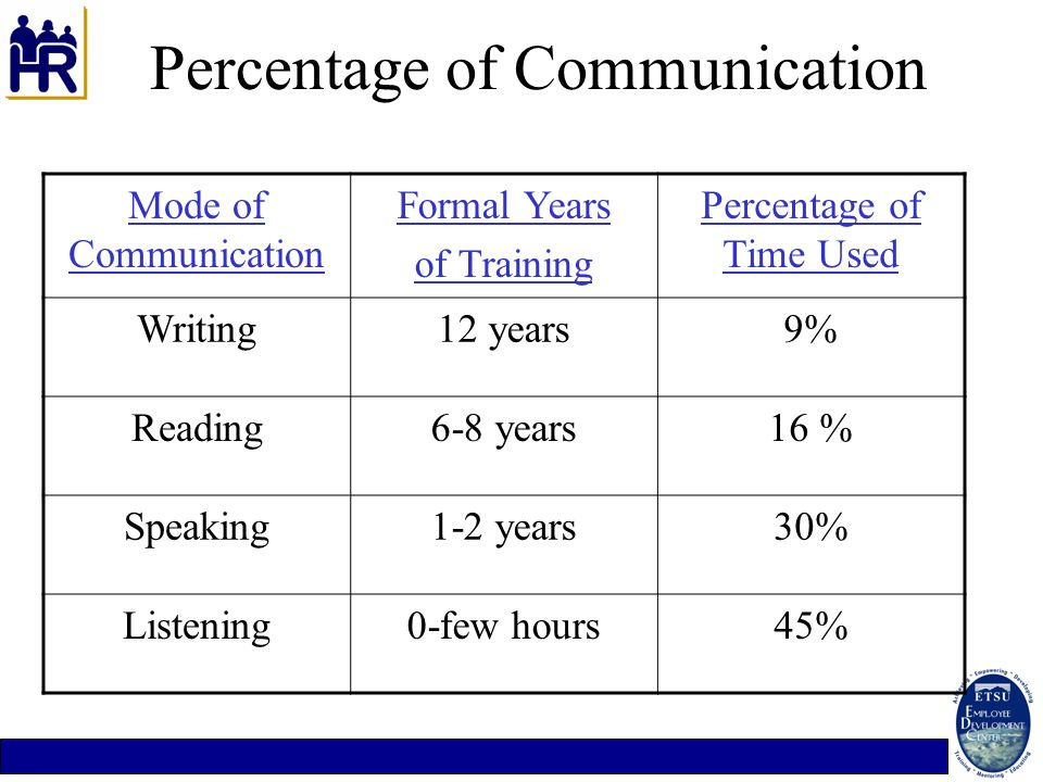 Percentage of Communication
