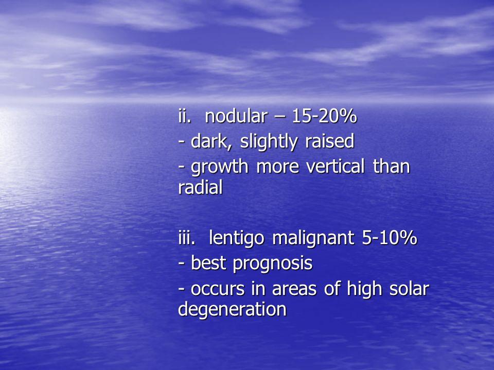 ii. nodular – 15-20%- dark, slightly raised. - growth more vertical than radial. iii. lentigo malignant 5-10%