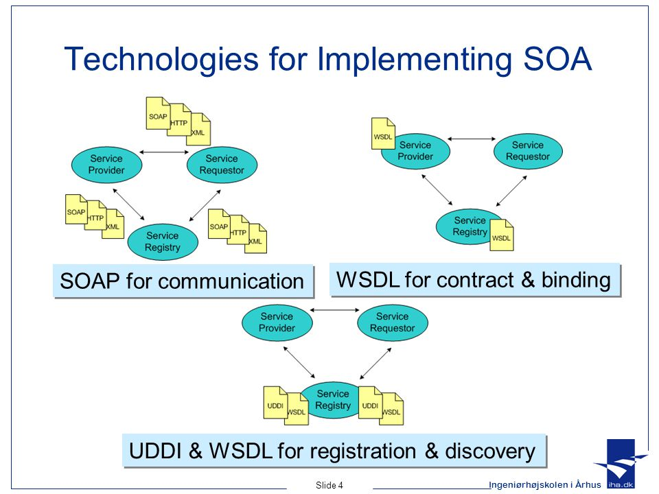Technologies for Implementing SOA