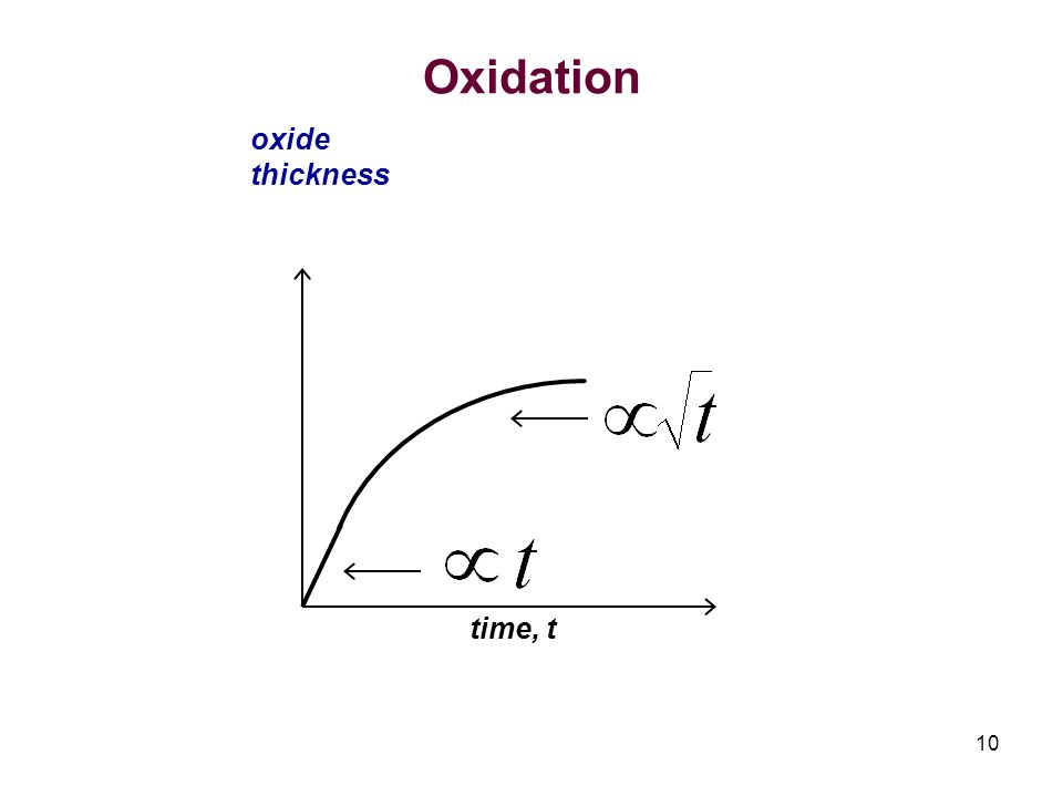 Oxidation oxide thickness time, t