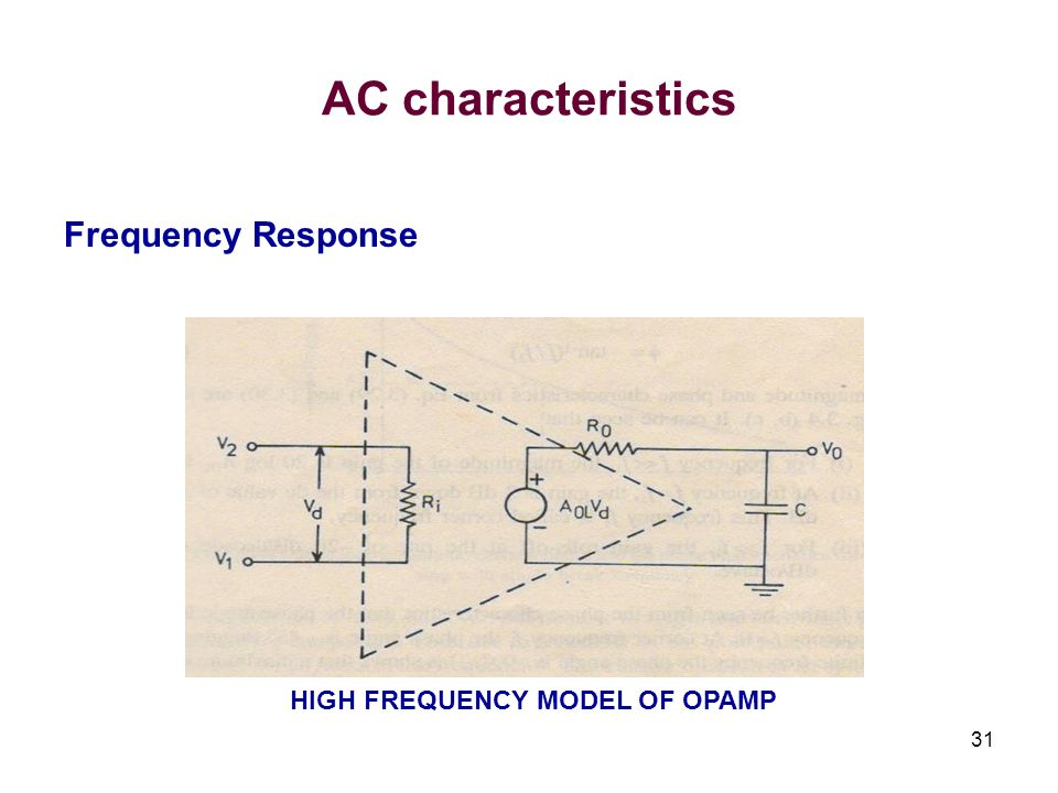 HIGH FREQUENCY MODEL OF OPAMP