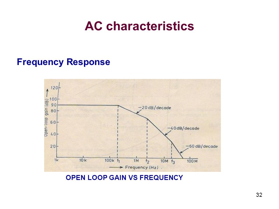 AC characteristics Frequency Response OPEN LOOP GAIN VS FREQUENCY