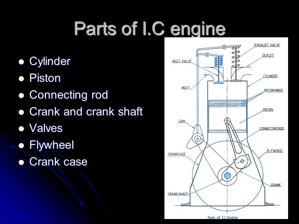 Parts of I.C engine Cylinder Piston Connecting rod