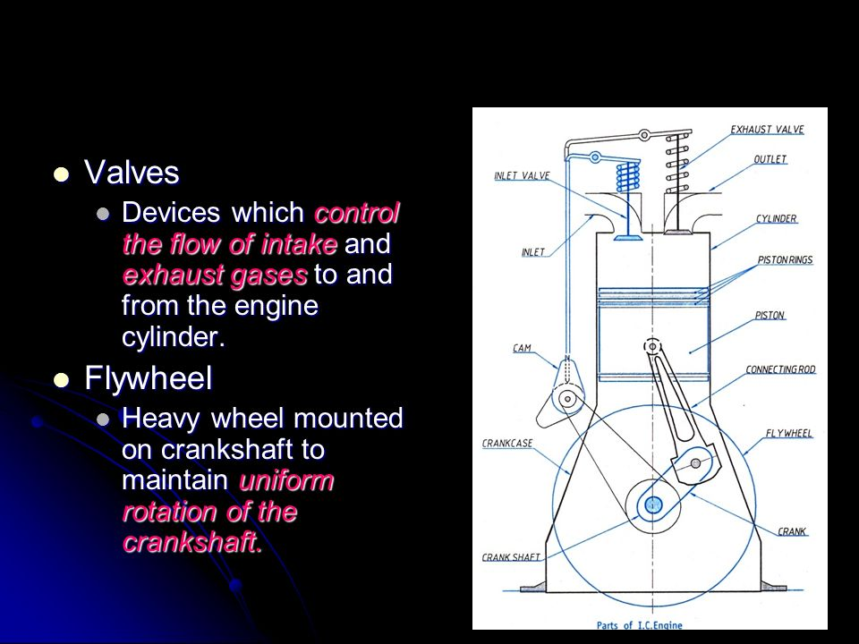 Valves Devices which control the flow of intake and exhaust gases to and from the engine cylinder. Flywheel.