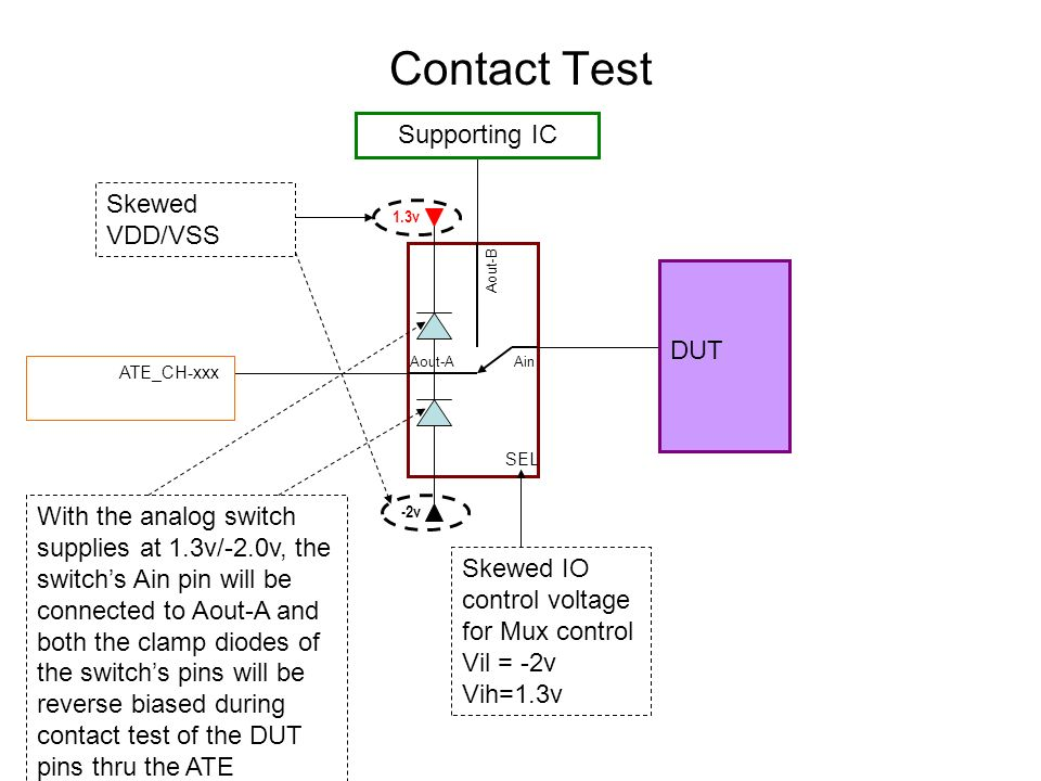 Contact Test Supporting IC Skewed VDD/VSS DUT