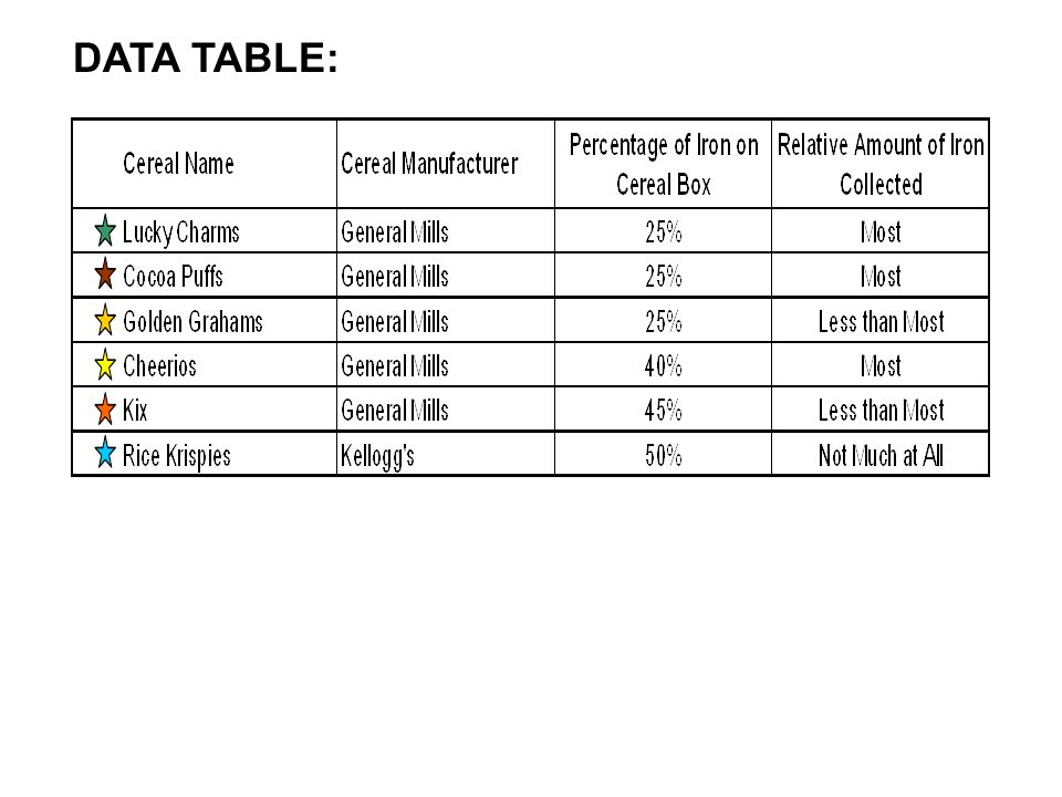 DATA TABLE: