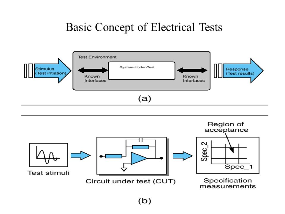 Basic Concept of Electrical Tests
