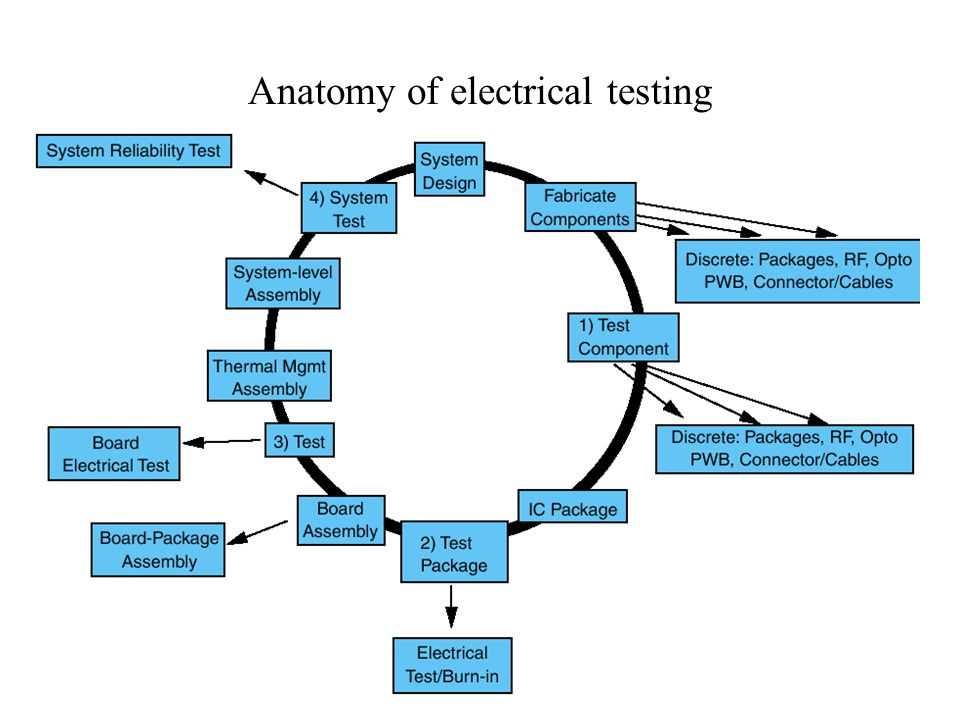 Anatomy of electrical testing